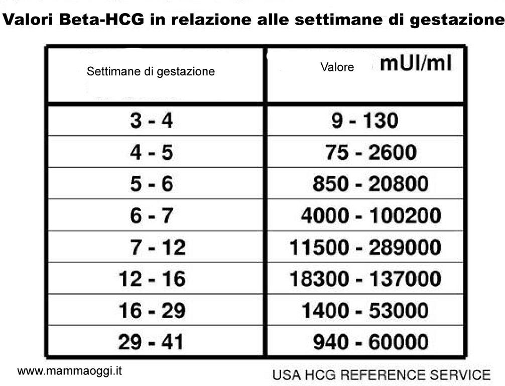 tabella dei valori beta hcg